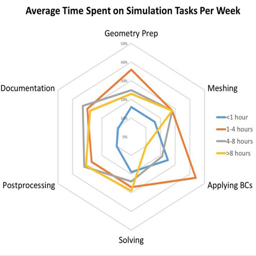 Average Time Spent on Simulation Task Per Week